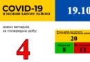 COVID – 19 на Межівщині. 4 нових випадки, 8 хворих – одужали