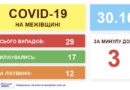 COVID-19 на Межівщині! 3 нових випадки, 17 хворих одужали!