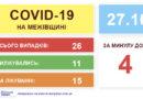 COVID-19 на Межівщині  – зафіксовано ще 4 випадки!