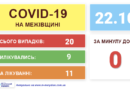 Оперативна інформація стосовно COVID-19 на Межівщині