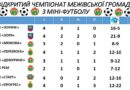 Відкритий чемпіонат Межівської громади з міні-футболу, V тур