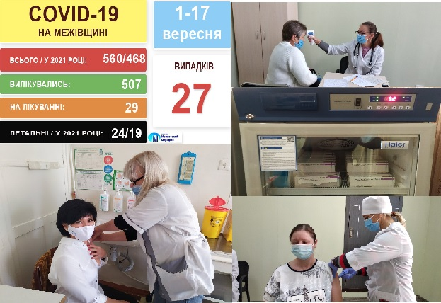 COVID-19 – кількість хворих зростає