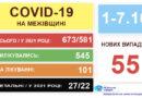 COVID-19! Ситуація на Межівщині на 8 жовтня 2021 року